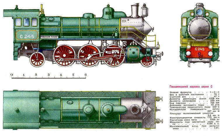 Пассажирский паровоз серии С